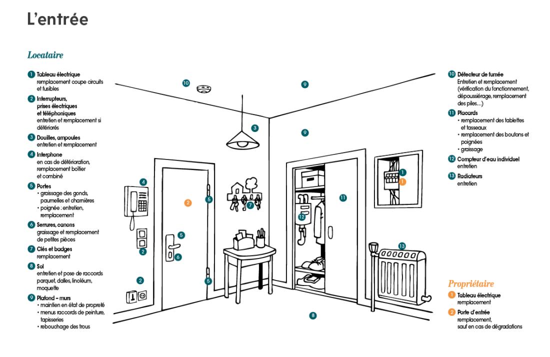 petits travaux ou r parations qui r pare qui paye quoi. Black Bedroom Furniture Sets. Home Design Ideas